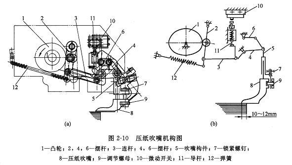 图2—10所示为压纸吹嘴结构及原理图,图中,(a)为